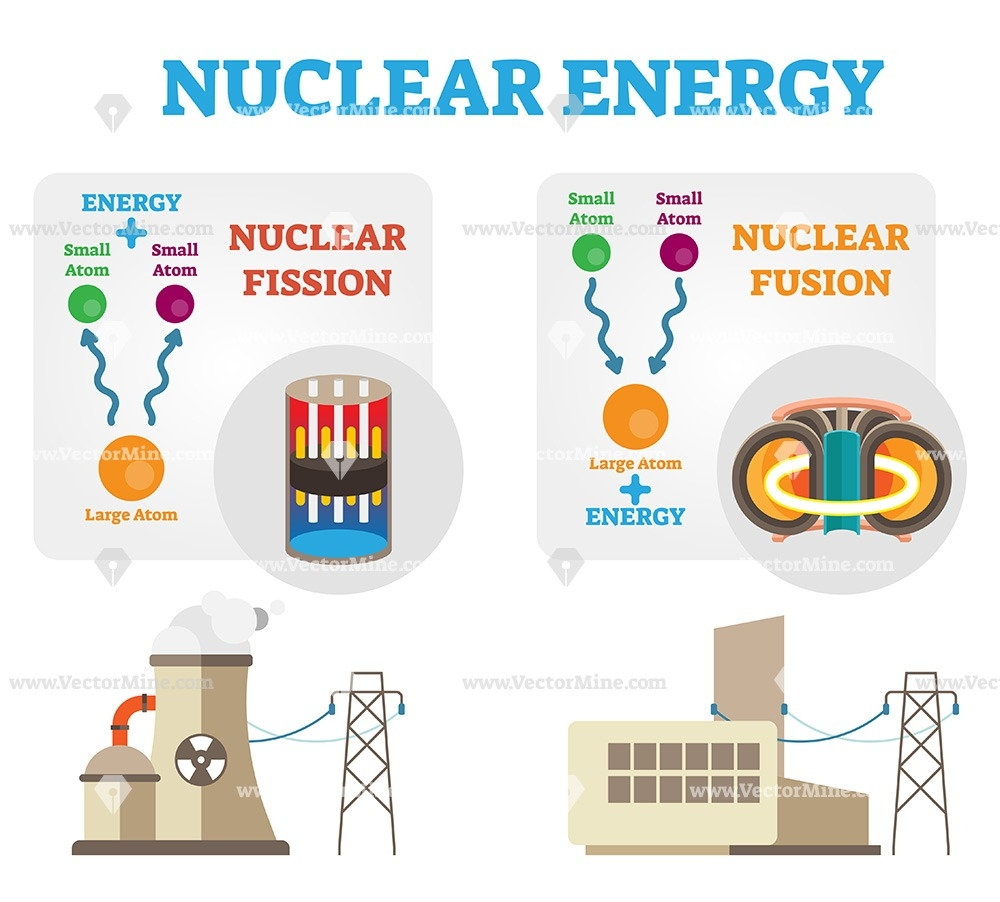 Nuclear Energy  Fission And Fusion Concept Vector