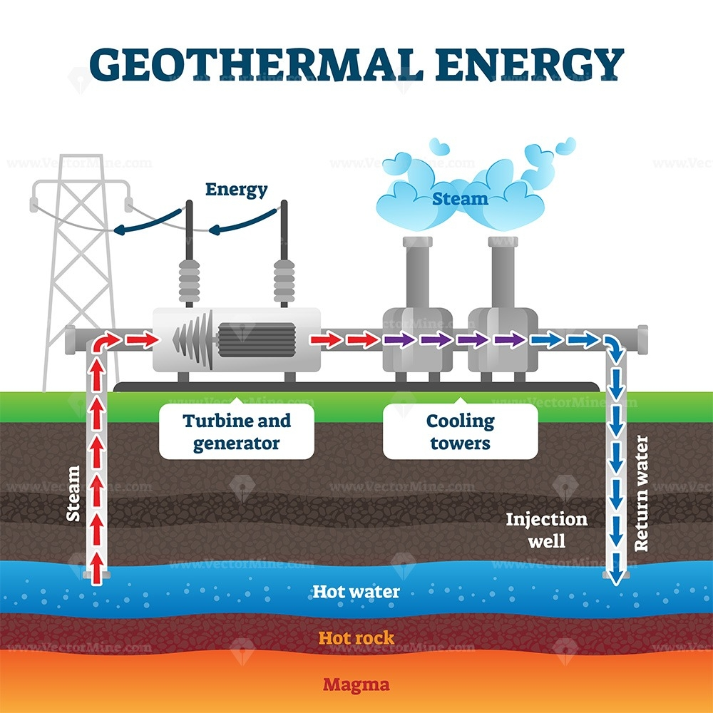 Geothermal Energy Production Example Diagram Vector