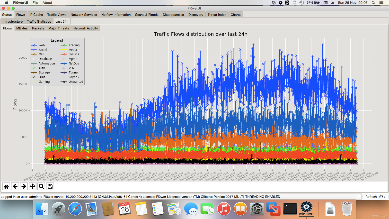 Last 24h Flows with 1 minute resolution