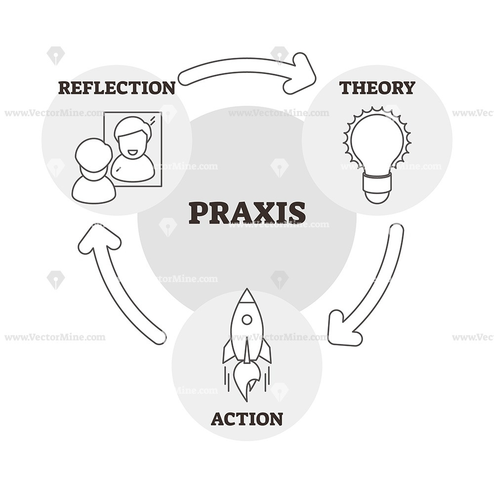 Praxis Example Outline Vector Illustration Icons Diagram