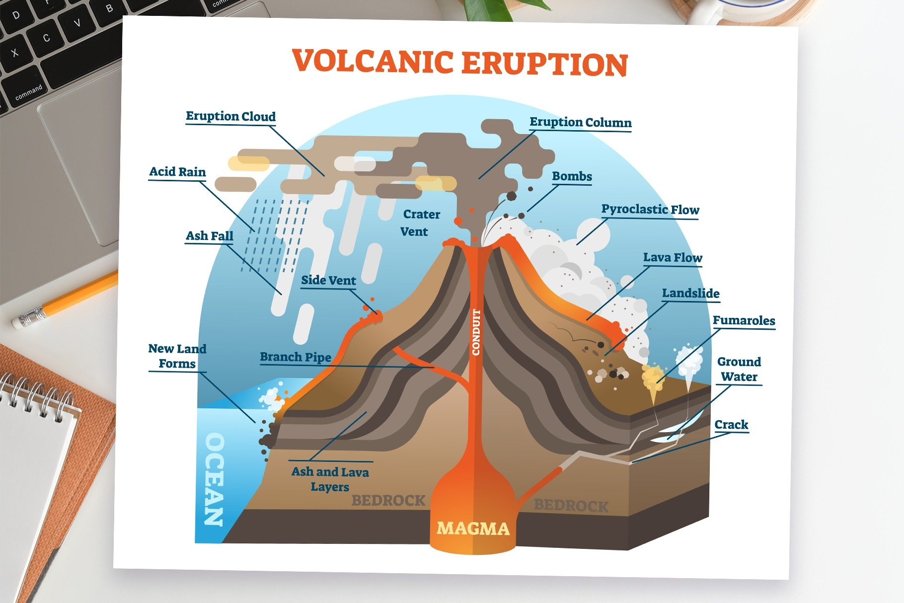 Volcano Activity Illustrated Educational Diagrams