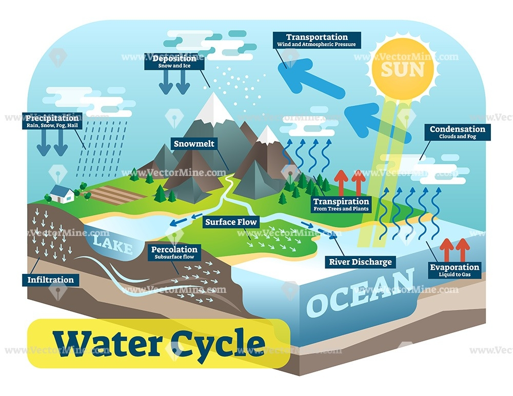 Water Cycle Isometric Vector Illustration Diagram