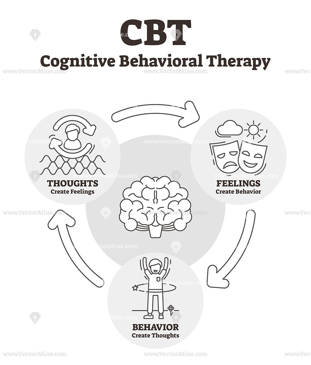 Cognitive behavioral therapy outline diagram vector
