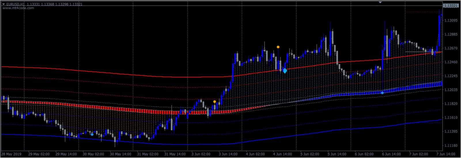 BullPips Trading Strategy - Auto Forex Trading SignalsAuto Forex Trading Signals