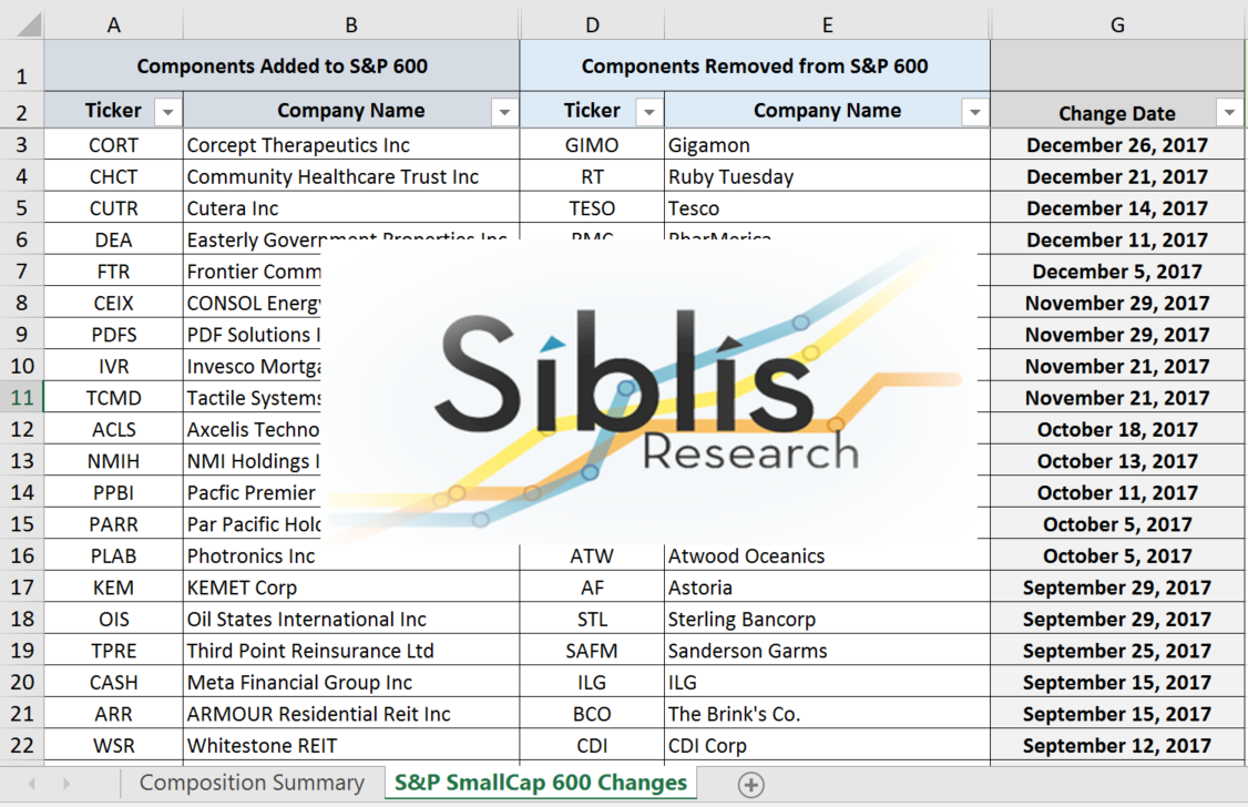 S&P SmallCap 600 Component Changes 1998 - 2020 (Annual Subscription)