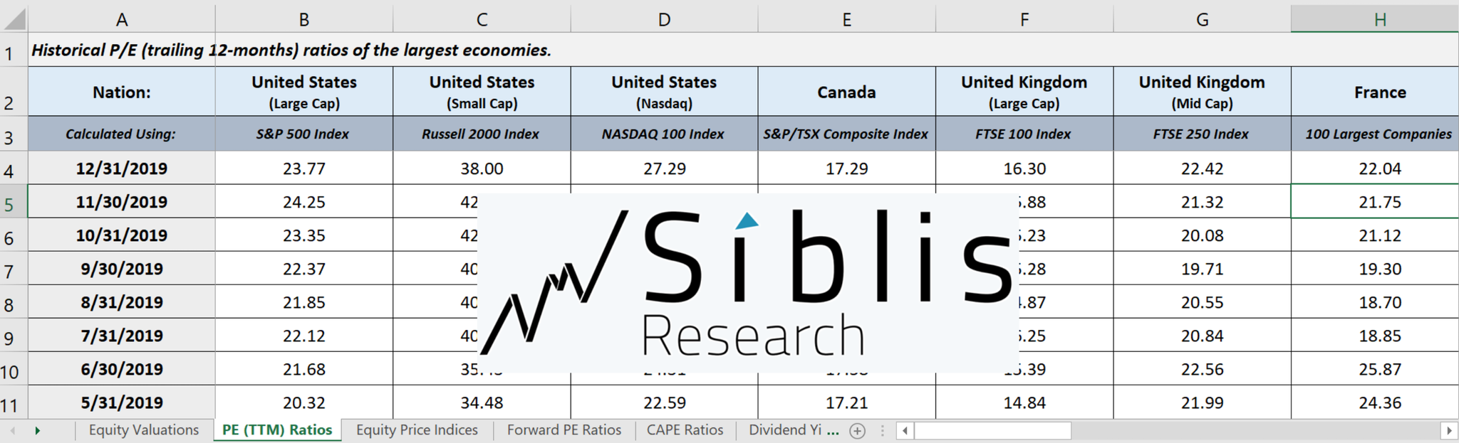 Global Equity Valuations Researcher Dataset by Siblis Research (Annual Subscription)